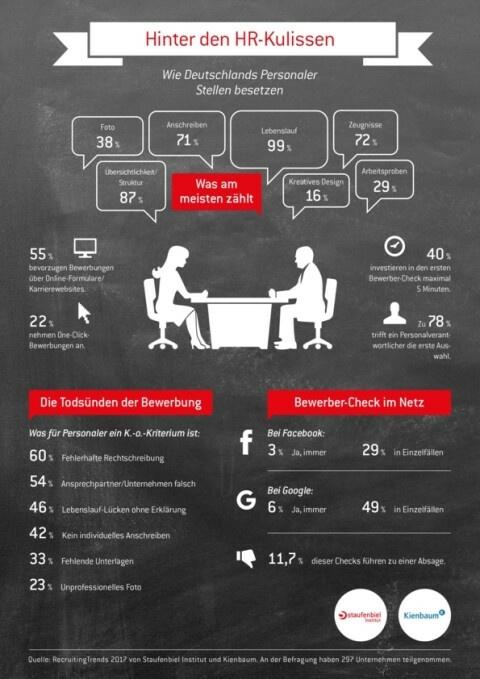 infografik zum thema bewerbung staufenbiel institut - Lebenslauf Staufenbiel